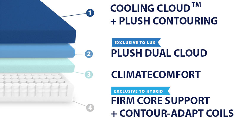 Puffy Lux Hybrid Mattress Layers